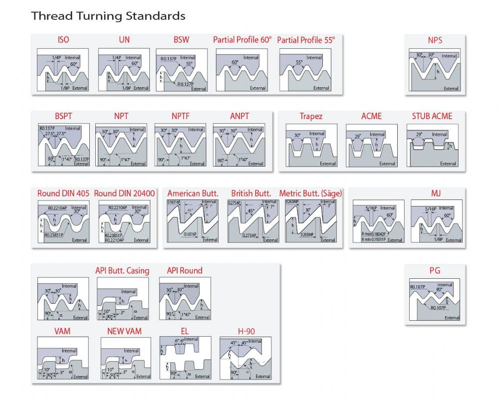 Threading Standards
